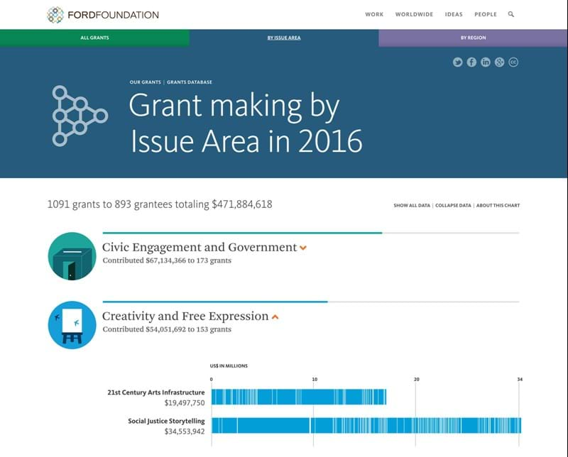 Screen capture of grants visualization