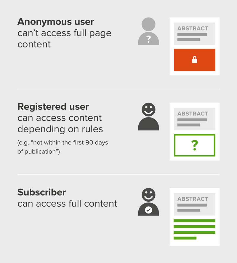 Diagram showing full access for subscribers, rule-based access for registered users, and partial access for anonymous users