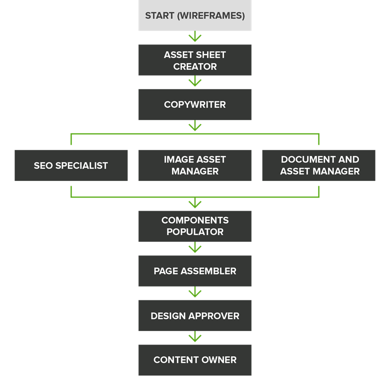 Content migration process diagram showing example steps from wireframes, through asset sheet creation and copywriting, to design and content owner approvals